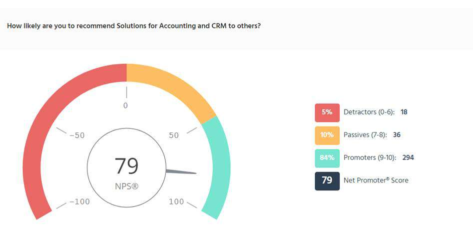 diagram showing a net promoter score of 79 for solutions for accounting